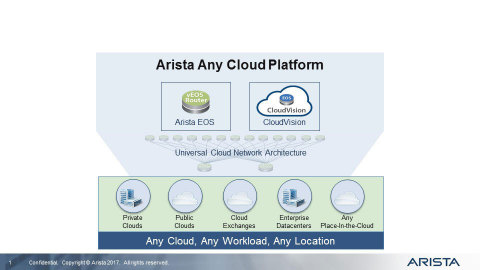 Hybrid Cloud Networking Anywhere (Graphic: Business Wire)