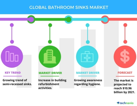 Technavio has published a new report on the global bathroom sinks market from 2017-2021. (Graphic: B ...