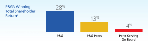 P&G's Ongoing Transformation Efforts Are Creating Value: Today's P&G is well positioned with the right plan, the right structure and the right Board in place to deliver results and shareholder value for the short-, mid- and long-term. P&G met or exceeded each of its going-in fiscal 2017 objectives: balanced top- and bottom-line growth, cash productivity and cash delivered to shareholders. Since November 2015, P&G has delivered Total Shareholder Return above peer companies. The weighted average shareholder return of companies on which Mr. Peltz serves as a board member is 4%. (Graphic: Business Wire)