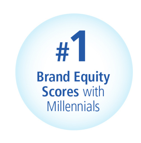 Among millennials, numerous top-selling P&G brands such as Always, Tide, Downy, Dawn, Bounty, Charmin, Gillette, and Crest hold the #1 market share position. (Graphic: Business Wire)