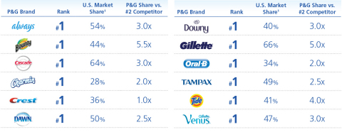 P&G's Innovation Drives Brand Leadership: P&G is the innovation leader in these categories with leadership market share positions. (Graphic: Business Wire)