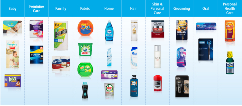 P&G Today Has a Much Stronger Portfolio, Positioned to Win: P&G has transformed its portfolio into 65 brands and 10 core categories where products solve problems and performance drives purchase. The new portfolio is focused on daily-use household and personal care categories that leverage P&G's core strengths in consumer understanding, branding, product and package innovation, and go-to-market execution. They are faster-growth, higher-margin businesses than those we exited over the past four years. (Graphic: Business Wire)