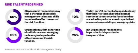 Risk Talent Redefined