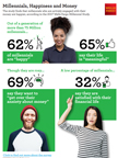 2017 Wells Fargo Millennial Study - Millennials, Happiness and Money (Graphic: Business Wire)