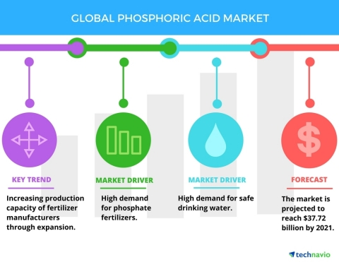 Technavio has published a new report on the global phosphoric acid market from 2017-2021. (Photo: Business Wire)