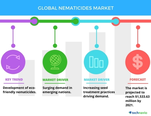 Nematicides Market - Drivers and Forecasts by Technavio