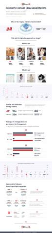 ShareIQ's Fashion's Fast and Slow Movers report shows who's winning social media with visual content (Graphic: Business Wire)