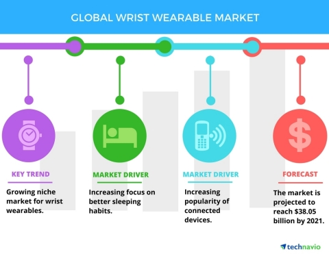 Technavio has published a new report on the global wrist wearable market from 2017-2021. (Graphic: Business Wire)