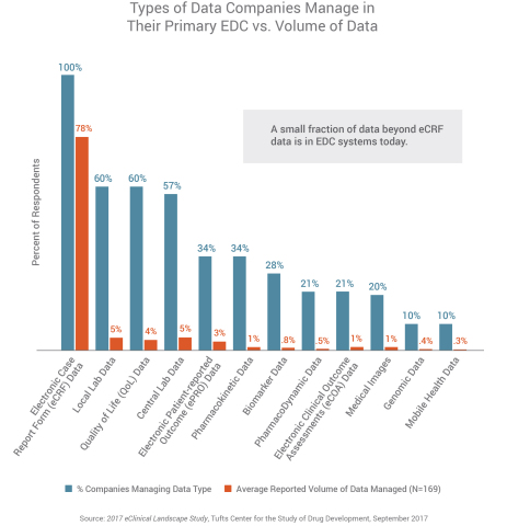 Types of data companies manage in their primary EDC vs. volume of data (Graphic: Business Wire)