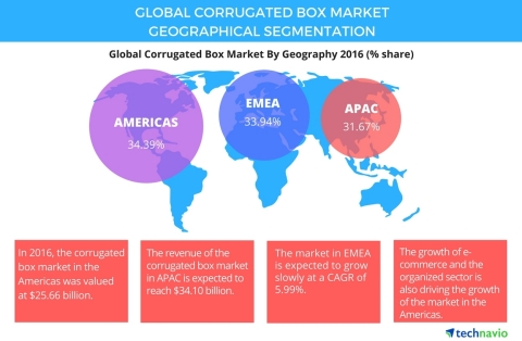 Corrugated Box Market - Strong Demand From India and China to Boost Market Growth, Says Technavio