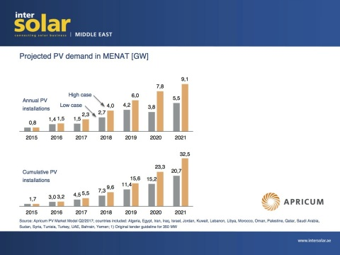 Projected PV demand in MENAT (Photo: Solar Promotion GmbH / Business Wire)