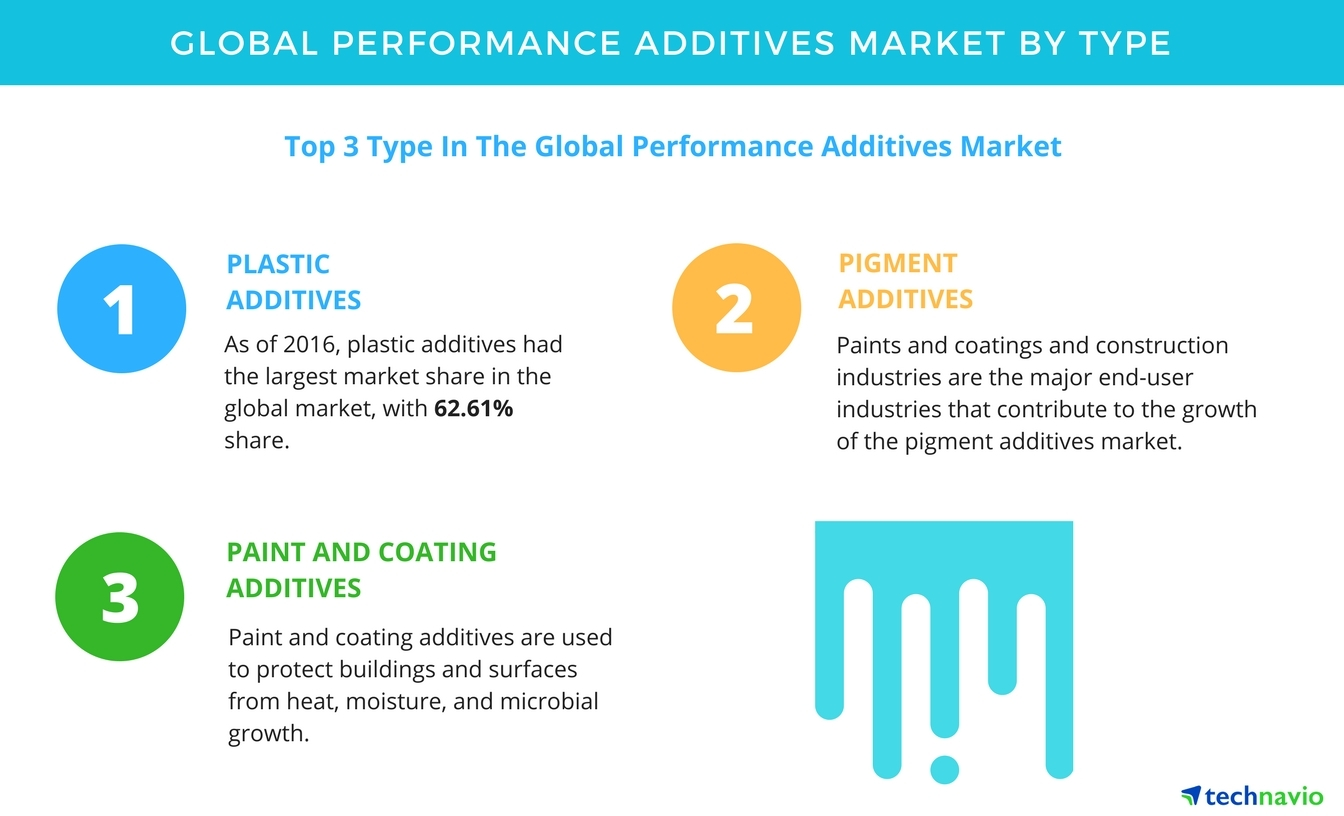 Performance Additives Market - Trends and Forecasts by
