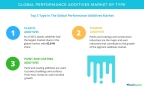 Technavio has published a new report on the global performance additives market from 2017-2021. (Graphic: Business Wire)