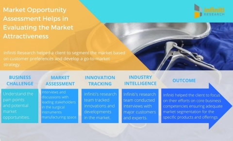 Market Opportunity Assessment for a Surgical Instruments Manufacturer Helps Evaluate the Market Attractiveness. (Graphic: Business Wire)