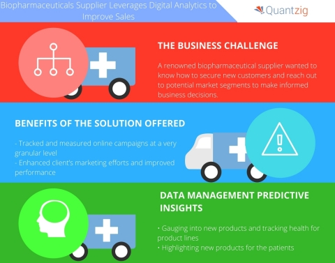 Biopharmaceuticals supplier leverages digital analytics to improve sales. (Graphic: Business Wire)
