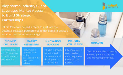 Biopharma Industry Client Leverages Market Access to Build Strategic Partnerships. (Graphic: Busines ...