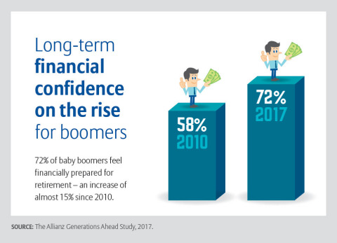 Boomers financial confidence on the rise according to the 2017 Allianz Generations Ahead Study (Grap ...