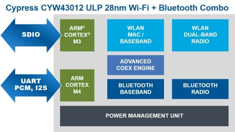Pictured is a block diagram of Cypress' CYW43012 combo chip. (Graphic: Business Wire)
