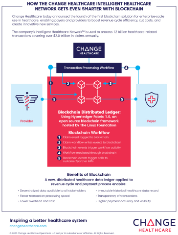 Change Healthcare Intelligent Healthcare Network Infographic (Graphic: Business Wire)