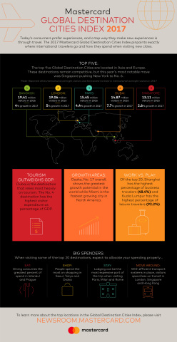 The 2017 Mastercard Global Destination Cities Index pinpoints where international travelers go and how they spend when visiting new cities. For more information please view our Digital Press Kit: http://news.mstr.cd/gdci2017 (Graphic: Business Wire)