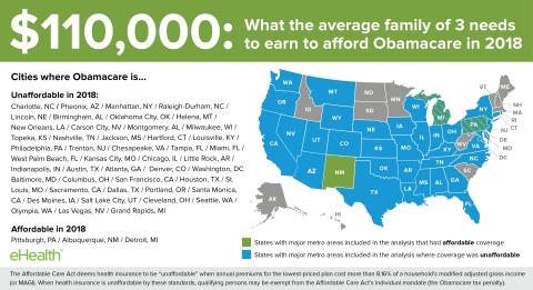 Obamacare affordability projected for 2018 (Photo: Business Wire)