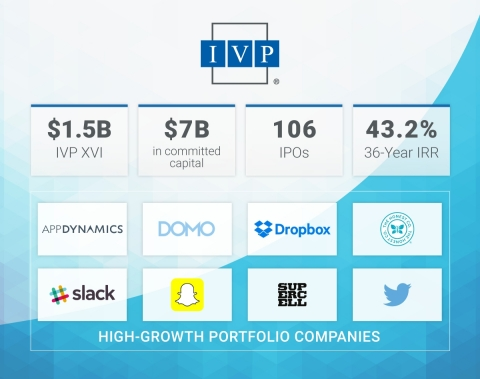 IVP Announces New $1.5 Billion Fund (Photo: Business Wire)