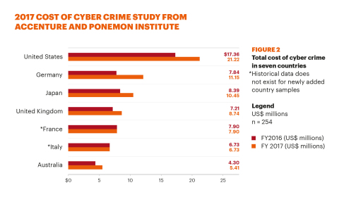 "Accenture and Ponemon, ""2017 Cost of Cyber Crime Study"" (Graphic: Business Wire)"