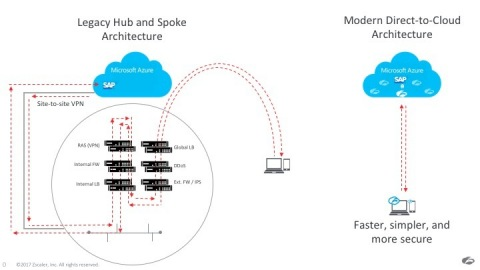 Zscaler's ZPA platform runs on the Azure Cloud to provide direct access to Azure applications, while eliminating the cost, complexity, and poor user experience of on-premises de-militarized zones (DMZ), which typically consist of multiple appliances. (Graphic: Business Wire)
