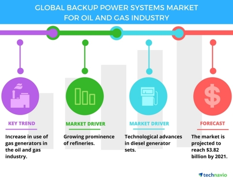 Technavio has published a new report on the global backup power systems market for oil and gas industry from 2017-2021. (Photo: Business Wire)