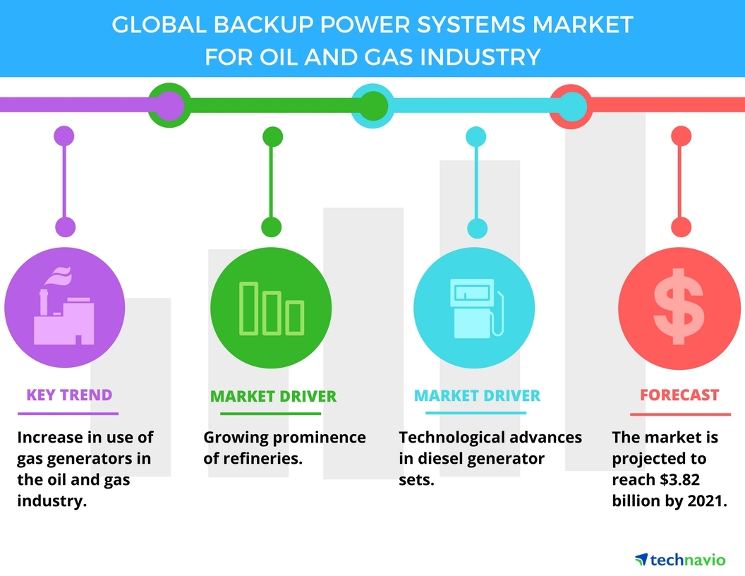 Backup_Power_Systems_Market_for_Oil_and_Gas_Industry top 5 vendors in the global backup power systems market for oil aggreko generator wiring diagram at edmiracle.co