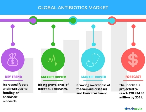 Technavio has published a new report on the global antibiotics market from 2017-2021. (Photo: Business Wire)