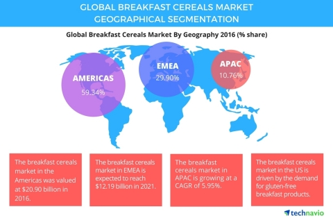 Technavio has published a new report on the global breakfast cereals market from 2017-2021. (Photo: Business Wire)