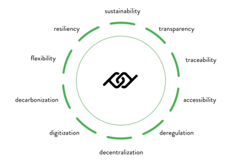 Prosume Energy Foundation