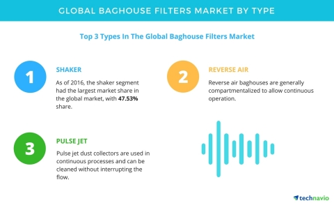 Technavio has published a new report on the global baghouse filters market from 2017-2021. (Graphic: Business Wire)