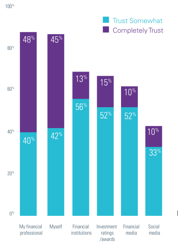 Who Investors Trust When Making Investment Decisions (Graphic: Business Wire)