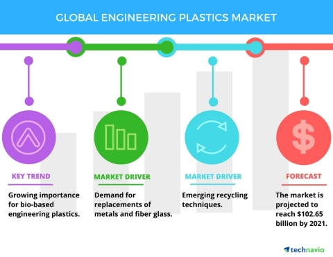 Technavio has published a new report on the global engineering plastics market from 2017-2021. (Graphic: Business Wire)