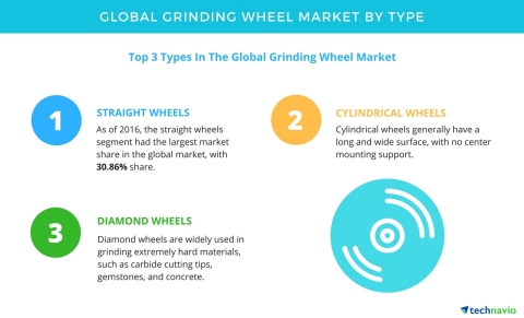 Technavio has published a new report on the global grinding wheel market from 2017-2021. (Graphic: Business Wire)