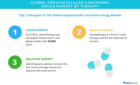 Technavio has published a new report on the global hepatocellular carcinoma drugs market from 2017-2021. (Graphic: Business Wire)