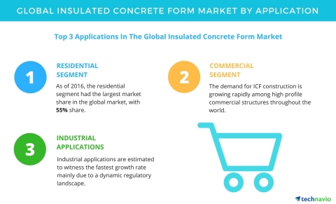 Technavio has published a new report on the global insulated concrete form market from 2017-2021. (Graphic: Business Wire)