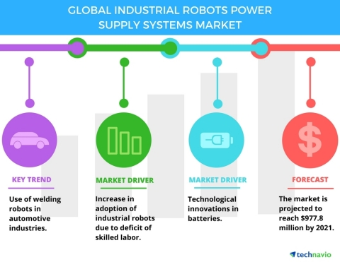 Technavio has published a new report on the global industrial robots power supply systems market from 2017-2021. (Graphic: Business Wire)