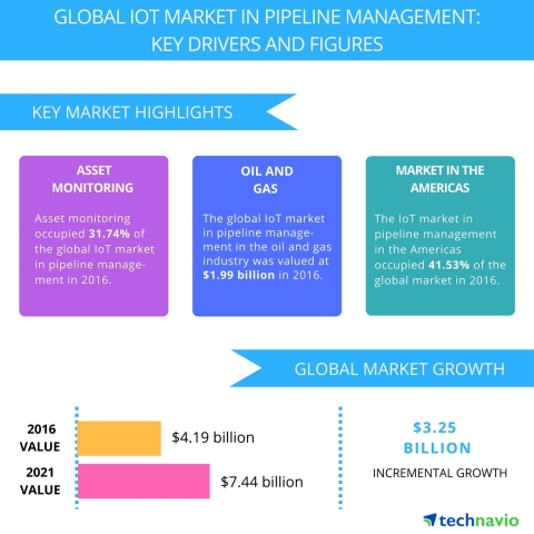 Technavio has published a new report on the global IoT market in pipeline management from 2017-2021. (Graphic: Business Wire)
