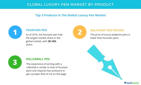 Technavio has published a new report on the global luxury pen market from 2017-2021. (Graphic: Business Wire)