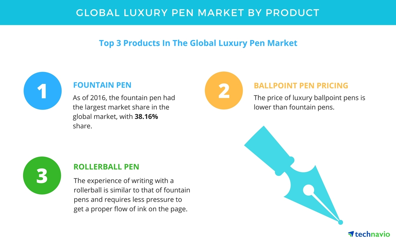 https://mms.businesswire.com/media/20170926006515/en/614924/5/Luxury_Pen_Market.jpg?download=1