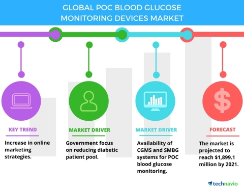 Technavio has published a new report on the global POC blood glucose monitoring devices market from 2017-2021. (Graphic: Business Wire)