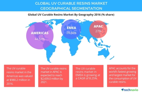 Technavio has published a new report on the global UV curable resins market from 2017-2021. (Graphic ...
