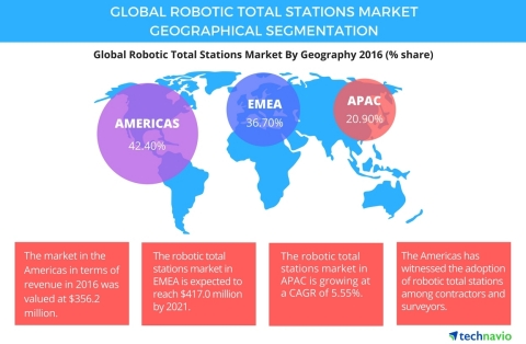 Technavio has published a new report on the global robotic total stations market from 2017-2021. (Graphic: Business Wire)
