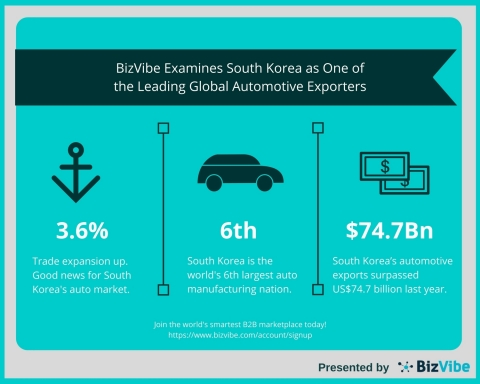 BizVibe Examines South Korea as One of the Leading Global Automotive Exporters (Graphic: Business Wire)