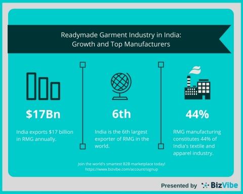 BizVibe News: Readymade Garment Industry in India Enjoying Stellar Growth (Graphic: Business Wire)