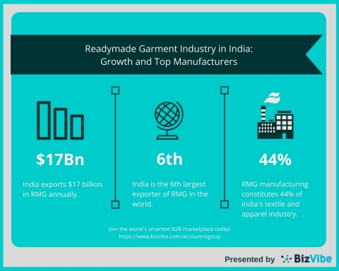 BizVibe News: Readymade Garment Industry in India Enjoying Stellar Growth (Graphic: Business Wire)