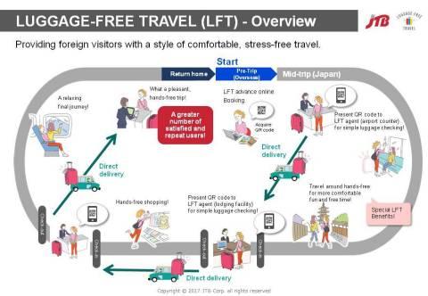Schematic diagram of service (Graphic: Business Wire)